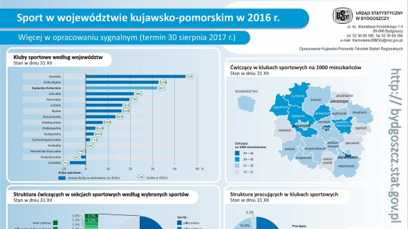 Sport w województwie kujawsko-pomorskim w 2016 r. (infografika)
